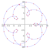 Using Chebyshev points for Lagrange interpolation thumbnail